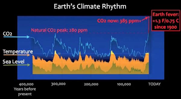 Ciclo histórico del CO2, temperatura y niveles del mar. Nótese la concentración de CO2 actual (la fuente de esta información deberá sustentarse luego).
