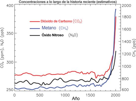 greenhousegaseshistory