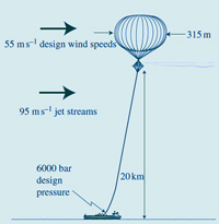tethered-balloonSx