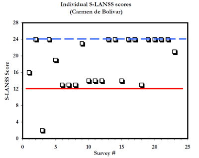 Figure 6. Summary of individual survey scores S-LANSS. A score above 12 classifies as predominantly neuropathic pain origna or nerve damage. Other evidence from medical records of 11 patients show that indeed have peripheral nervous system condition.