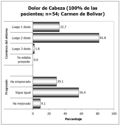 Comienzo-Progresion-Cefalea