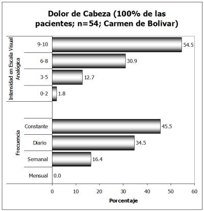 intensidad-Cefalea