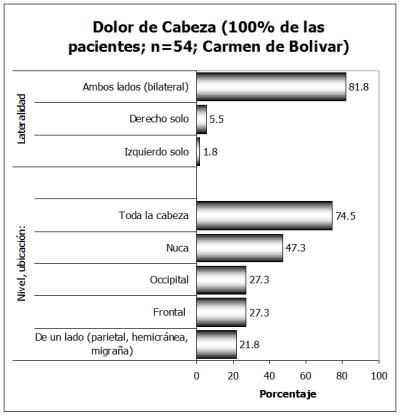Lateralidad-Cefalea